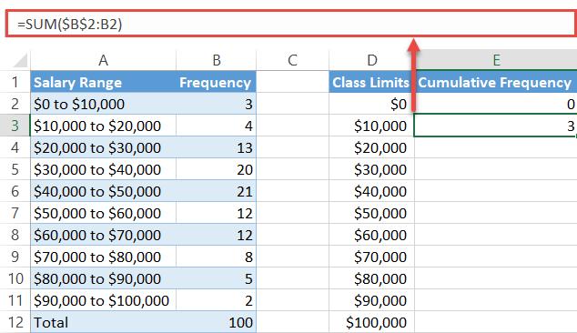 Compute the cumulative frequencies