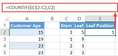 "Compute the ""Leaf Position"" values"