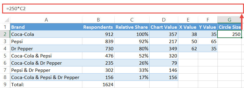 Find the circle size values