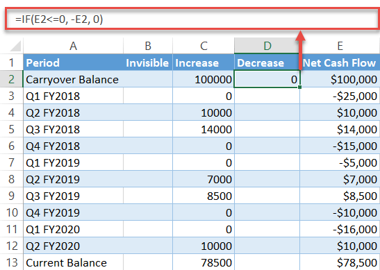 Find the column Decrease values