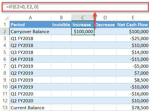 Find the column Increase values