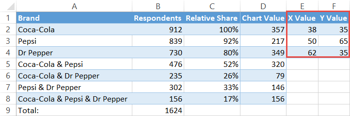 Outline the x- and y-axis values