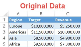 Progress chart original data