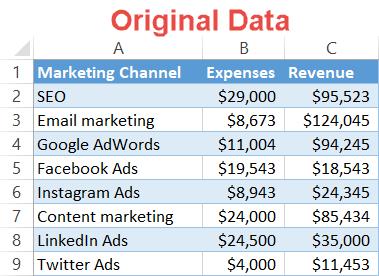 Quadrant chart original data