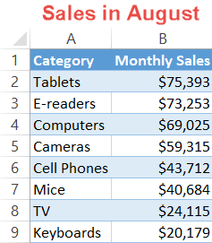 Sales figures for August