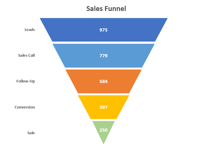 Sales funnel chart free template