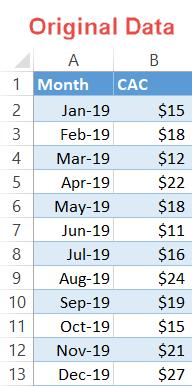 Step chart original data