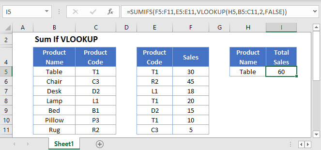 sum if vlookup Main Function