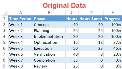 Timeline chart original data