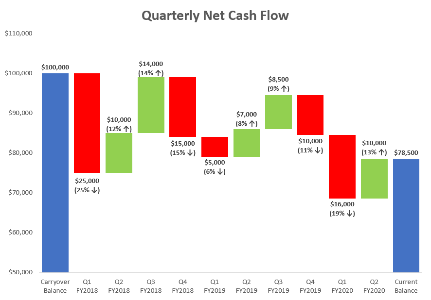 Waterfall chart free template