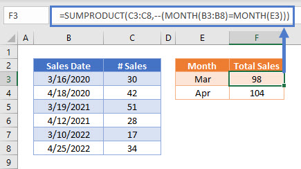 SUMIFS by Month Mult.Yrs-All