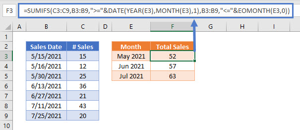 SUMIFS by Month