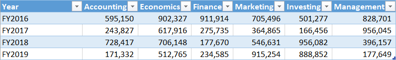 The data range converted into a table