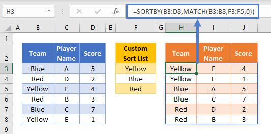 SORTBY Custom Sort List